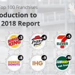 100 Bisnis Franchise Terbaik 2018 Secara Global, Kuliner Masih Memimpin