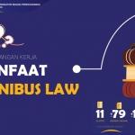 Pemerintah Godok Omnibus Law Guna Mempercepat Pertumbuhan Industri dan UMKM